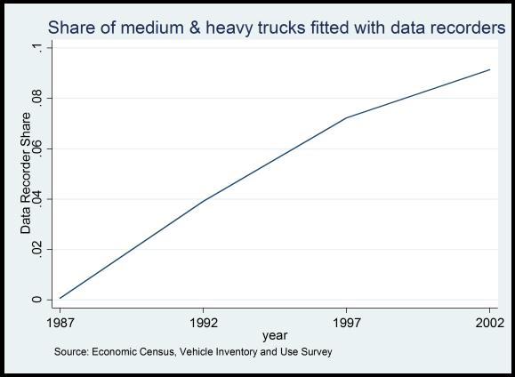 TruckDataRecorders