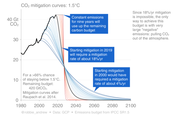 s00_2018_Mitigation_Curves_1.5C